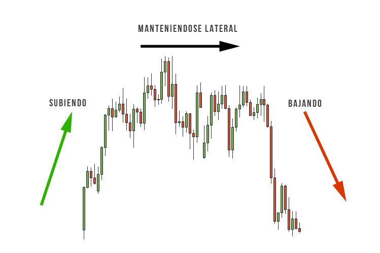 El siguiente gráfico representa el mercado subiendo, manteniéndose lateral y bajando.